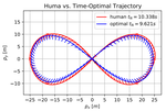 CPC: Complementary Progress Constraints for Time-Optimal Quadrotor Trajectories
